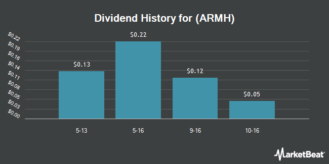 Dividend Payments by Quarter for ARM (NASDAQ:ARMH)