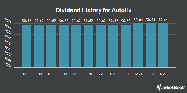 Dividend Payments by Quarter for Autoliv (NYSE:ALV)