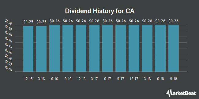 Dividend Payments by Quarter for CA Technologies (NASDAQ:CA)