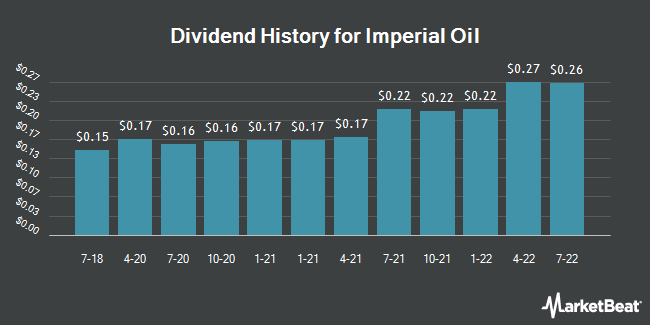 Dividend Payments by Quarter for Imperial Oil (NYSEAMERICAN:IMO)