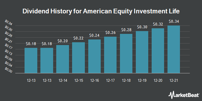 Dividend Payments by Quarter for American Equity Investment Life (NYSE:AEL)
