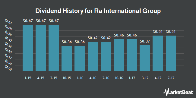 Dividend Payments by Quarter for Reynolds American (NYSE:RAI)