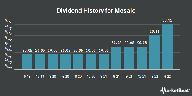 Dividend Payments by Quarter for The Mosaic (NYSE:MOS)