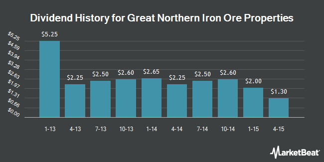 Dividend Payments by Quarter for Great Northern Iron Ore Properties (NYSE:GNI)