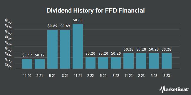 Dividend Payments by Quarter for FFD Financial (OTCMKTS:FFDF)