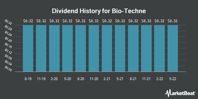 Dividend Payments by Quarter for Bio-Techne (NASDAQ:TECH)