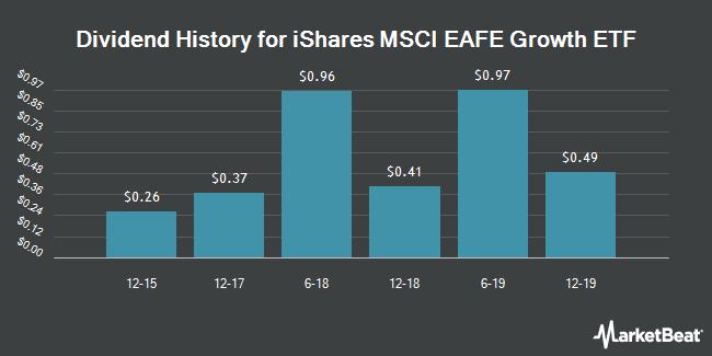 Dividend Payments by Quarter for iShares MSCI EAFE Growth Index (BATS:EFG)