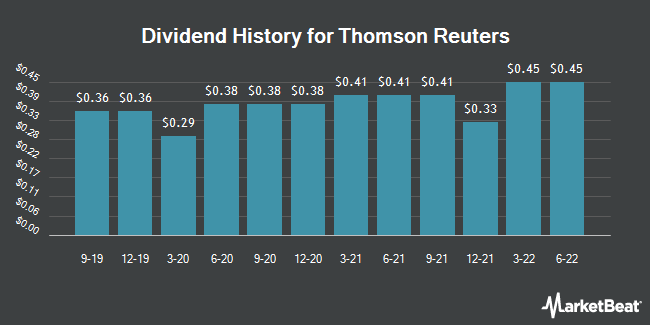 Dividend Payments by Quarter for Thomson Reuters (NYSE:TRI)