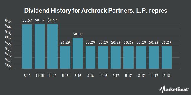 Dividend Payments by Quarter for Archrock Partners (NASDAQ:APLP)