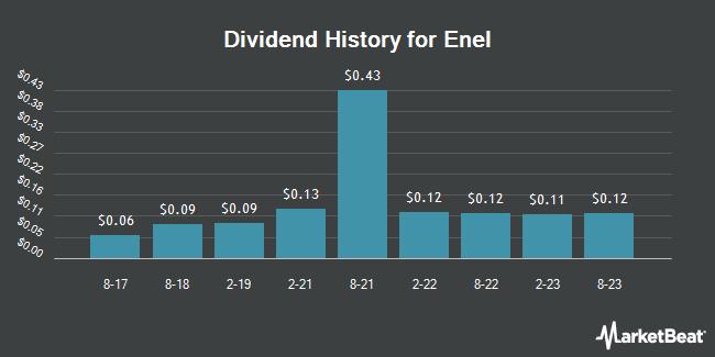 Dividend Payments by Quarter for Enel (OTCMKTS:ENLAY)