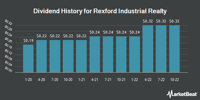 Dividend Payments by Quarter for Rexford Industrial Realty (NYSE:REXR)