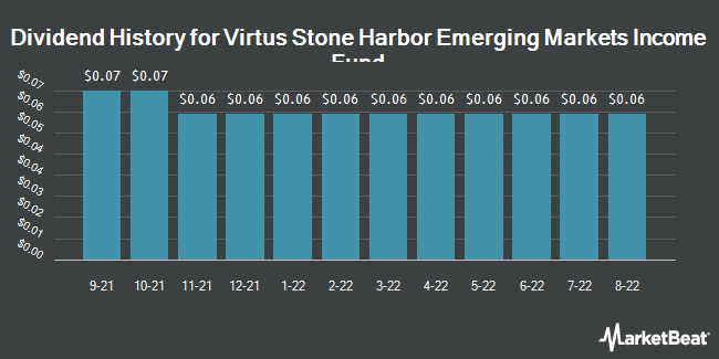 Dividend Payments by Quarter for Stone Harbor Emerging Markets Income Fnd (NYSE:EDF)