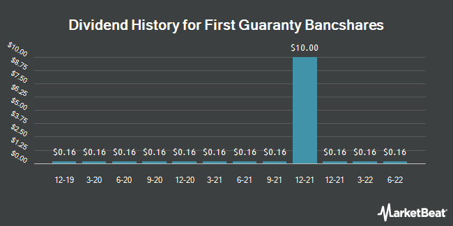 Dividend Payments by Quarter for First Guaranty Bancshares (NASDAQ:FGBI)