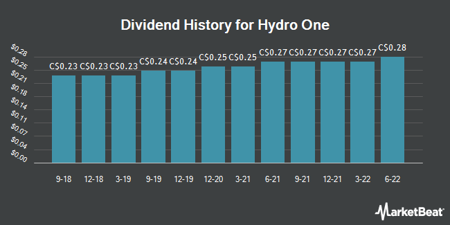 Dividend Payments by Quarter for Hydro One (TSE:H)