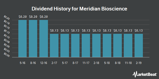 Dividend Payments by Quarter for Meridian Bioscience (NASDAQ:VIVO)