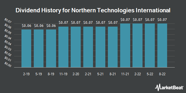 Dividend Payments by Quarter for Northern Technologies International (NASDAQ:NTIC)