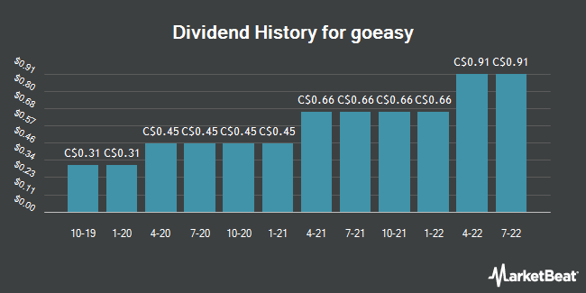 Dividend Payments by Quarter for goeasy (TSE:GSY)