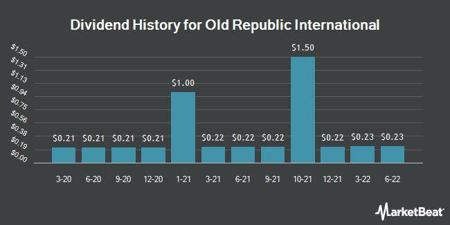 Dividend Payments by Quarter for Old Republic International (NYSE:ORI)