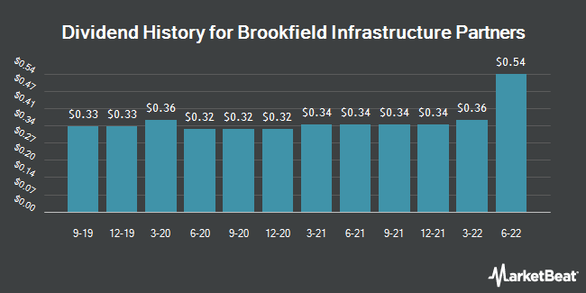 Dividend Payments by Quarter for Brookfield Infrastructure Partners (NYSE:BIP)