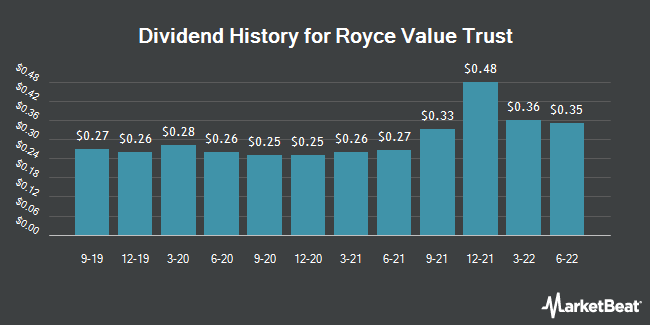 Dividend Payments by Quarter for Royce Value Trust (NYSE:RVT)