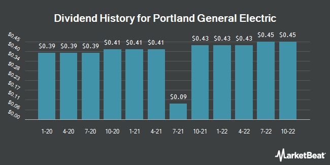 Dividend Payments by Quarter for Portland General Electric (NYSE:POR)