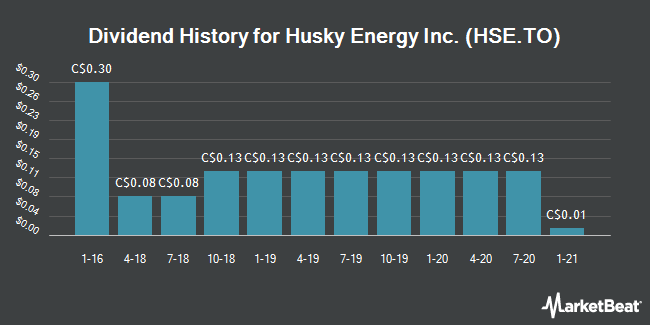 Dividend Payments by Quarter for Husky Energy (TSE:HSE)