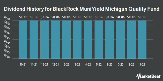 Dividend Payments by Quarter for Blackrock Muniyield Michign Qulty Fd (NYSE:MIY)
