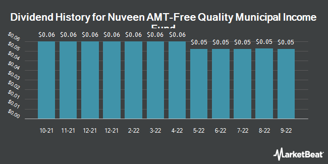 Dividend Payments by Quarter for Nuveen Amt-Free Quality Municpl Incm Fnd (NYSE:NEA)