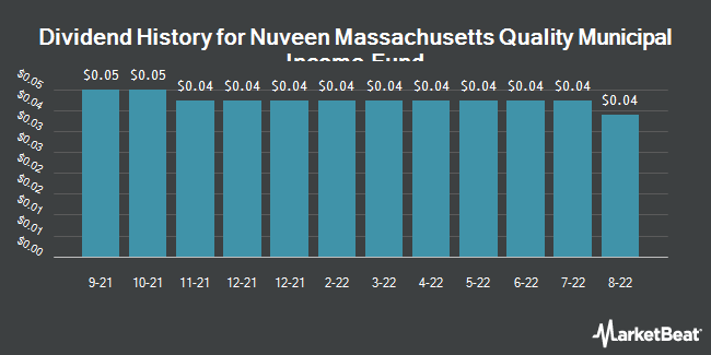 Dividend Payments by Quarter for Nuveen Massachusetts Pre Income Mun Fd (NYSE:NMT)