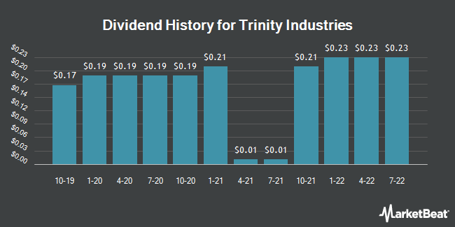 Dividend Payments by Quarter for Trinity Industries (NYSE:TRN)