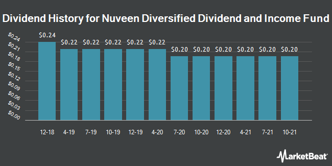 Dividend Payments by Quarter for Nuveen Diversified Dividend & Income Fd. (NYSE:JDD)
