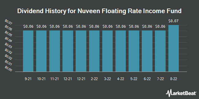 Dividend Payments by Quarter for Nuveen Floating Rate (NYSE:JFR)