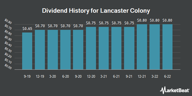 Dividend Payments by Quarter for Lancaster Colony (NASDAQ:LANC)
