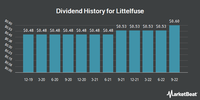 Dividend Payments by Quarter for Littelfuse (NASDAQ:LFUS)