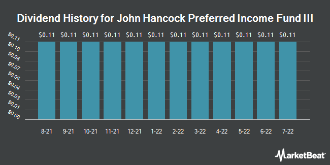 Dividend Payments by Quarter for John Hancock Preferred Income Fund III (NYSE:HPS)