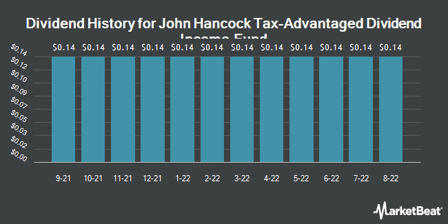 Dividend Payments by Quarter for John Hancock Tax-Advantage Dvd Incom Fd. (NYSE:HTD)