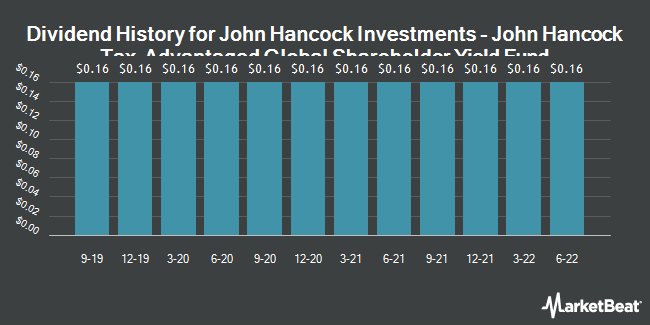 Dividend Payments by Quarter for John Hancock (NYSE:HTY)