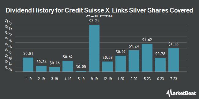 Dividend Payments by Quarter for Credit Suisse X Lnk Slvr Cvr Cal Etn (NASDAQ:SLVO)