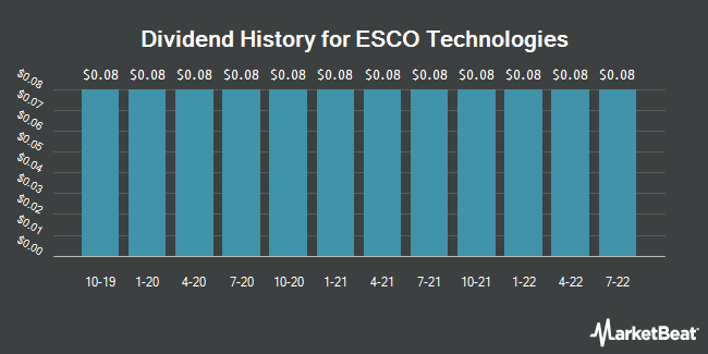 Dividend Payments by Quarter for ETS-Lindgren (NYSE:ESE)