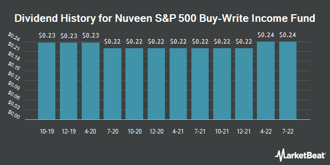 Dividend Payments by Quarter for Nuveen S&P 500 Buy-Write Income Fund (NYSE:BXMX)