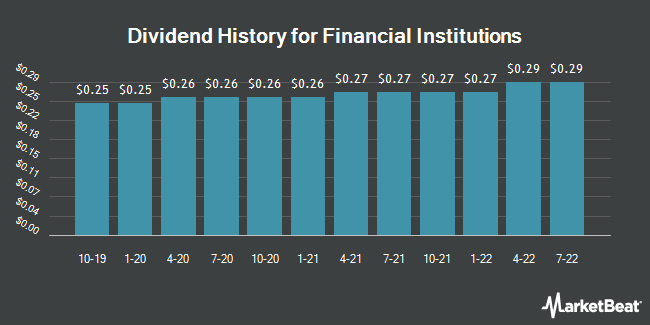 Dividend Payments by Quarter for Financial Institutions (NASDAQ:FISI)