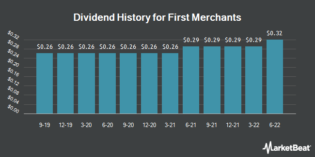 Dividend Payments by Quarter for First Merchants (NASDAQ:FRME)