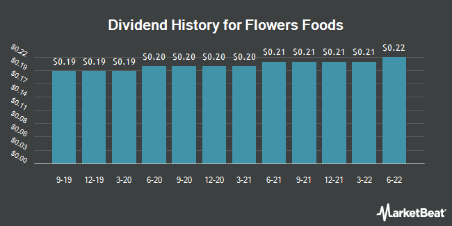 Dividend Payments by Quarter for Flowers Foods (NYSE:FLO)