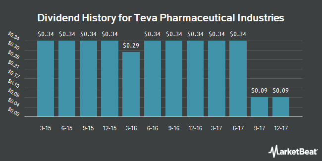 Dividend Payments by Quarter for Teva Pharmaceutical Industries (NYSE:TEVA)