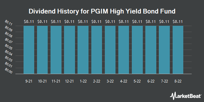 Dividend Payments by Quarter for PGIM High Yield Bond Fund (NYSE:ISD)