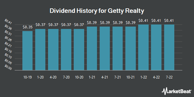 Dividend Payments by Quarter for Getty Realty (NYSE:GTY)