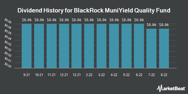 Dividend Payments by Quarter for Blackrock Muniyield Quality Fund (NYSE:MQY)