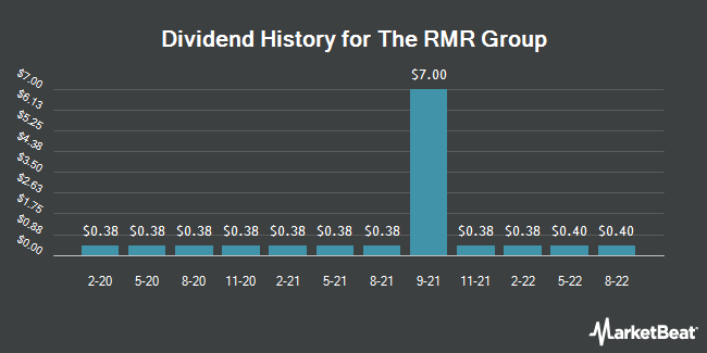 Dividend Payments by Quarter for RMR Group (NASDAQ:RMR)