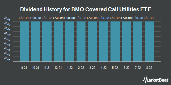 Dividend Payments by Quarter for BMO Covered Call Utilities ETF (TSE:ZWU)