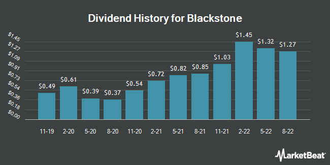 Dividend Payments by Quarter for Blackstone Group (NYSE:BX)